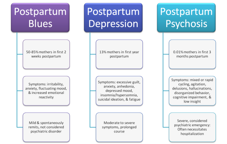 postpartum depression graph