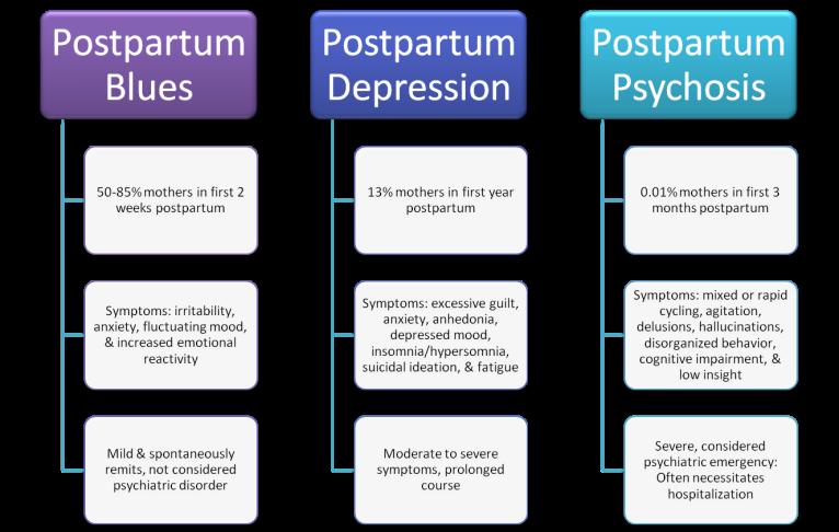postpartum depression graph